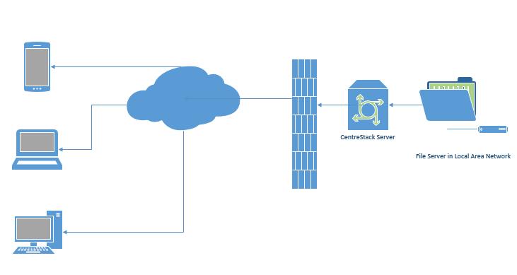 Cloud VPN Alternative